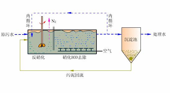 看图秒懂污水处理工艺流程
