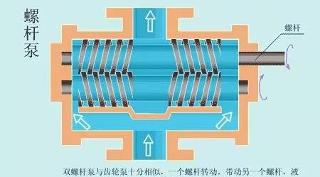 看图秒懂 20种液压元件的工作原理动态图第二期