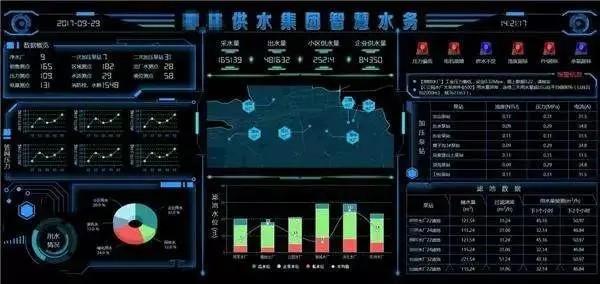 基于物联网的城市智慧水务系统应用